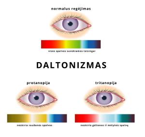 daltonizmas